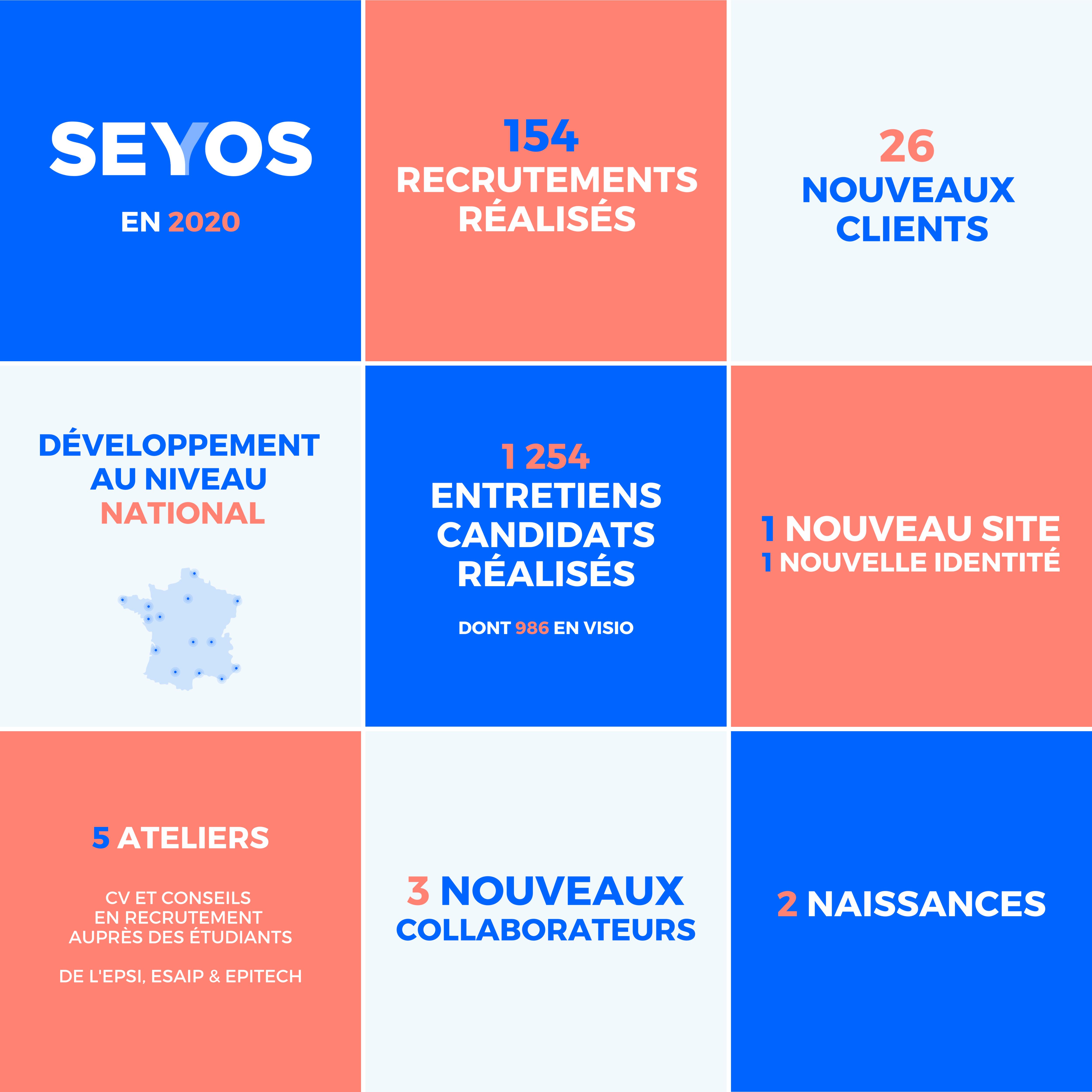 Bilan Seyos 2020